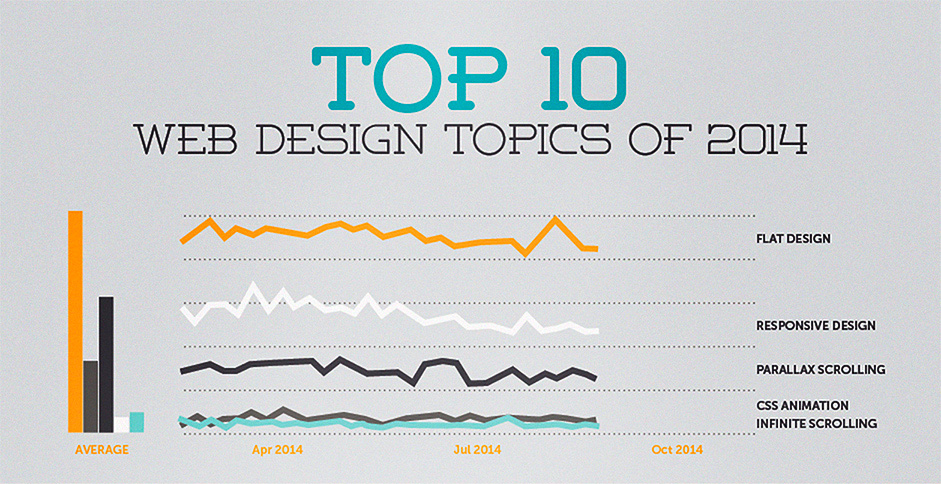 10 najbitnijih tema za web dizajn u 2014.