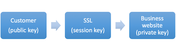 izrada web sajta - SSL3