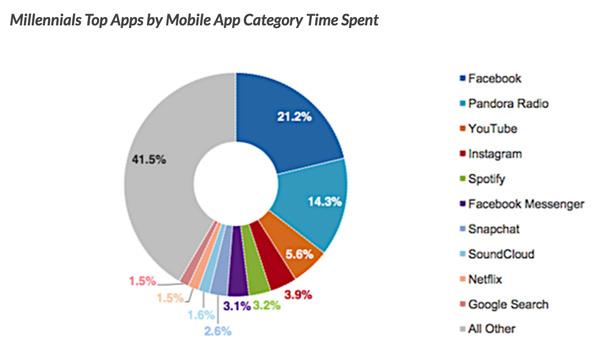 Da li je ovo kraj mobilnih aplikacija?